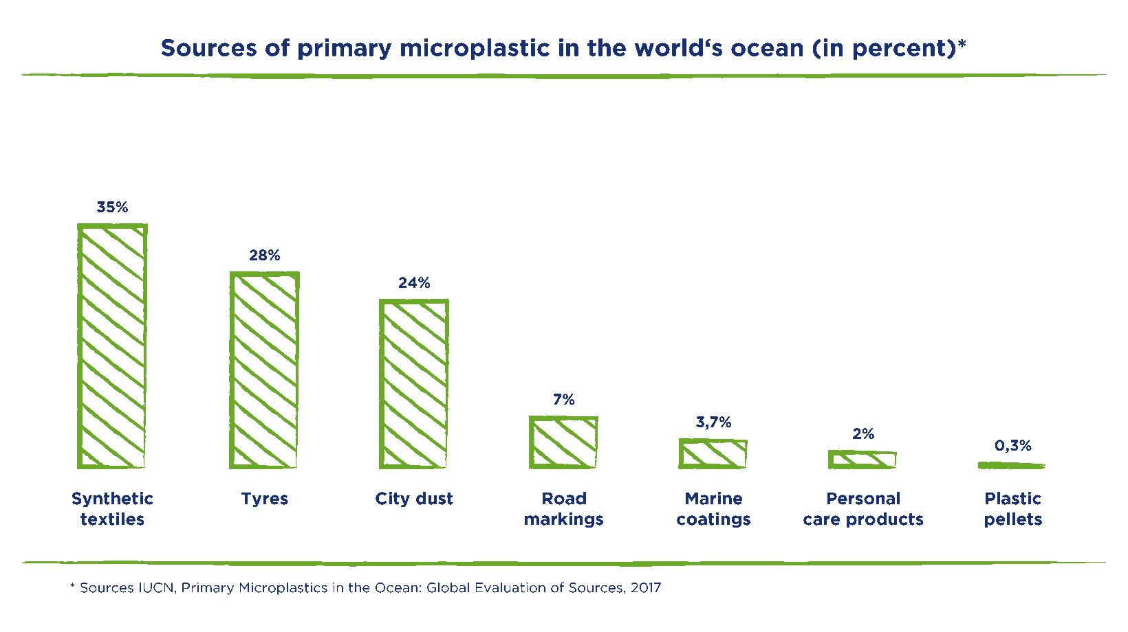 sources-of-primary-microplastic